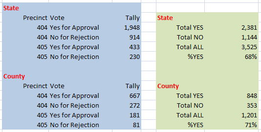 Voter counts from Florida and Polk differ.